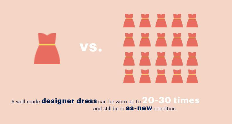 INFOGRAPHIC DRESSES