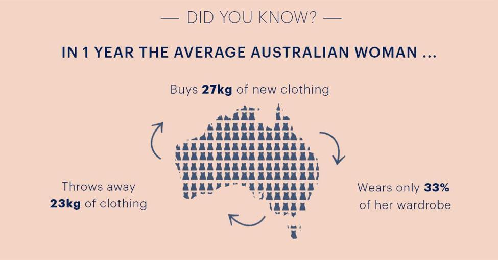 fashion-consumption
